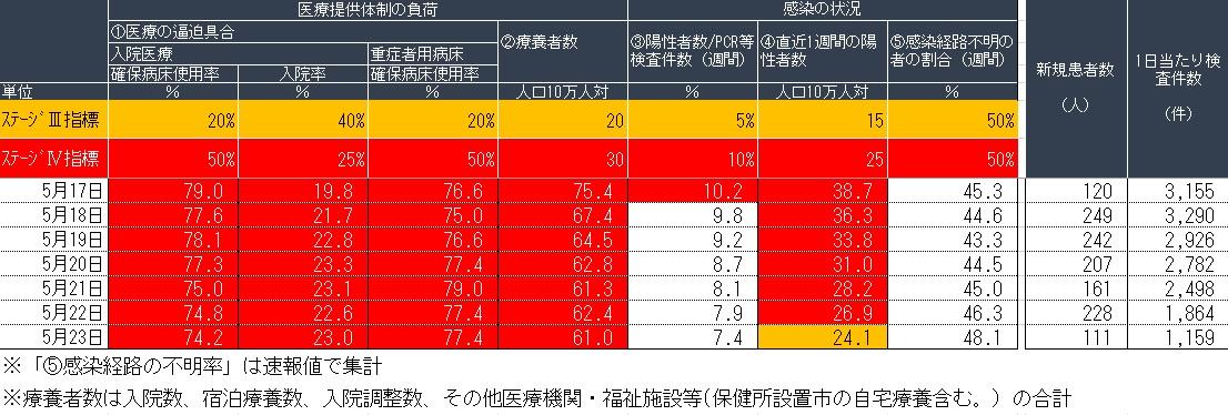 【兵庫県】依然として低い、新型コロナ宿泊療養施設の利用率