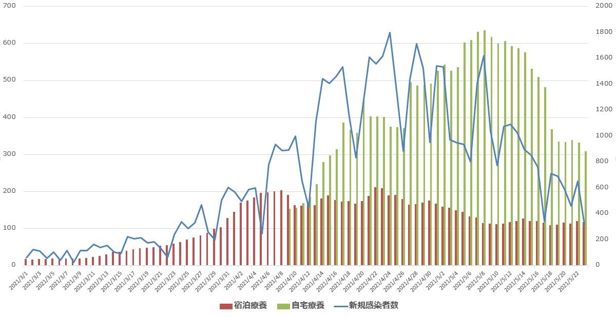兵庫県の自宅療養者数、宿泊療養者数の推移