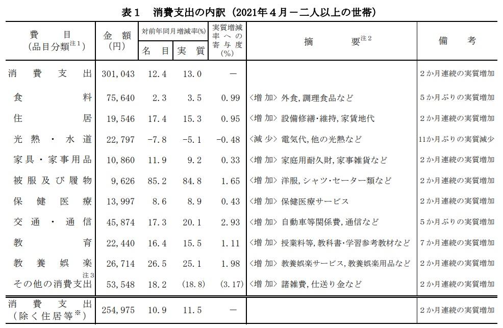 【家計調査報告】平均以上?以下?世帯主収入が11か月ぶりに実質増加|総務省