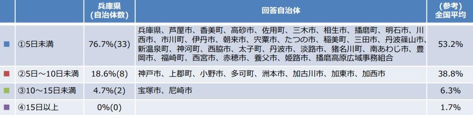 【加西市】学校閉庁日「登校しない日」「勤務しない日」