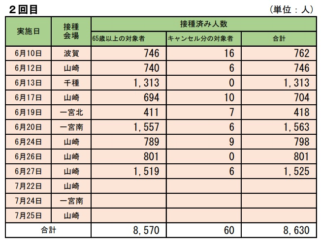【宍粟市】65歳以上、約66%が2回のワクチン接種を完了