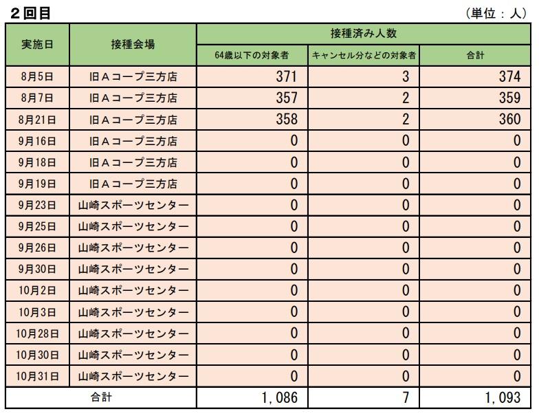 【宍粟市】65歳以上、85%がワクチン接種を完了(速報値)