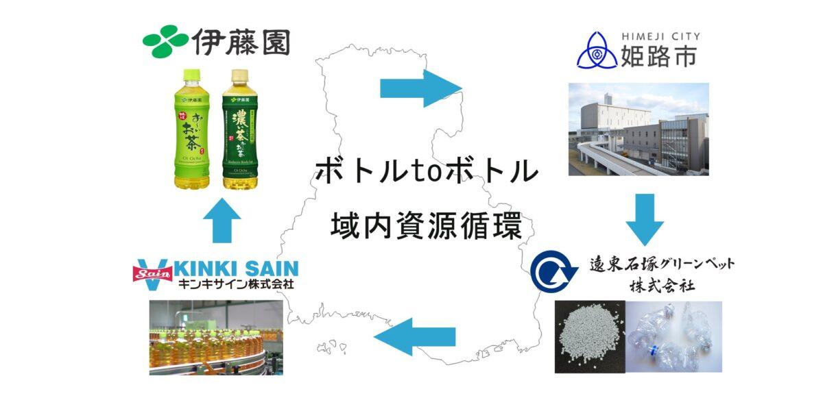 ボトルtoボトルリサイクル。姫路市を中心とした、ペットボトルの域内循環の協定締結