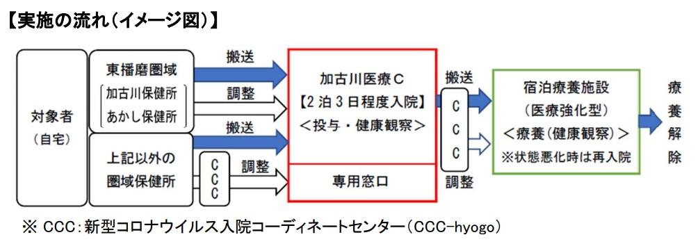 【兵庫県】加古川医療センターで抗体カクテル療法がスタート
