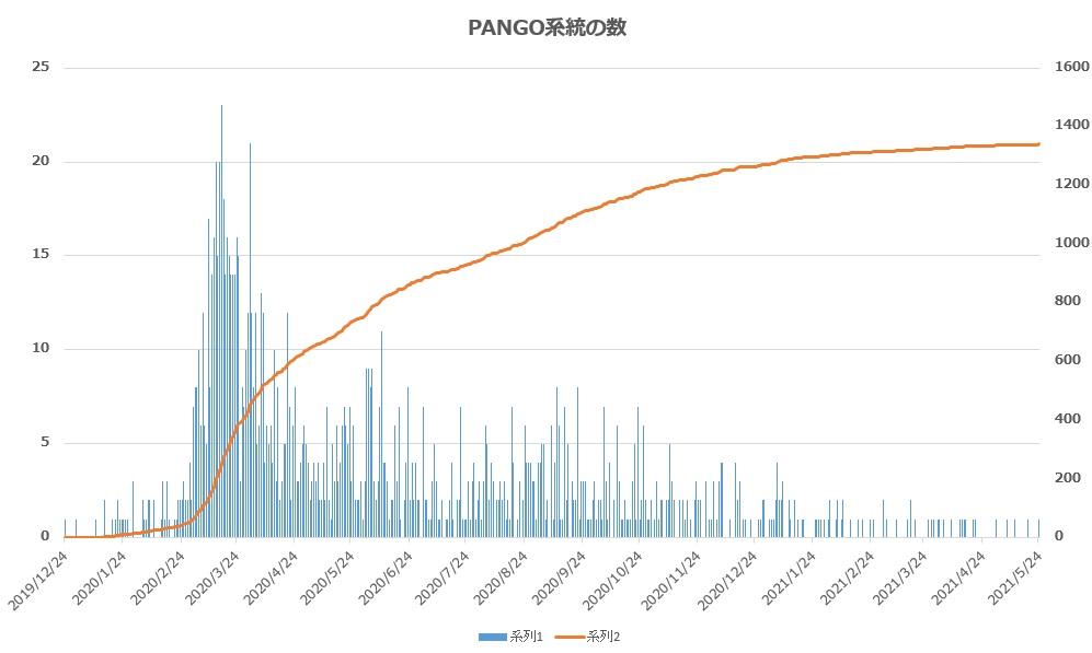 【日本株】WHOラベルのもとになる、PANGO系統を深堀りしてみる|コロナ変異株