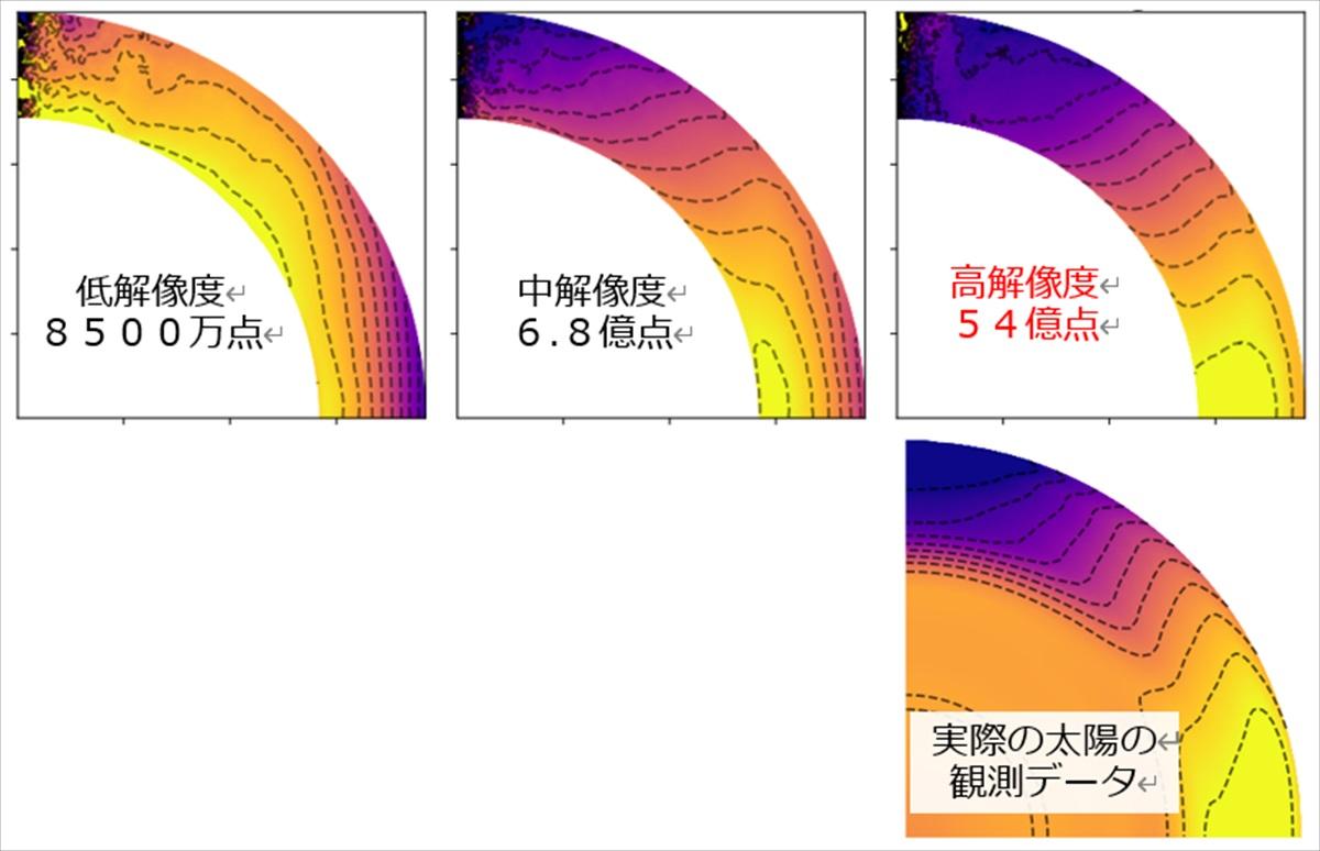太陽の自転の謎、スーパーコンピュータ「富岳」解く