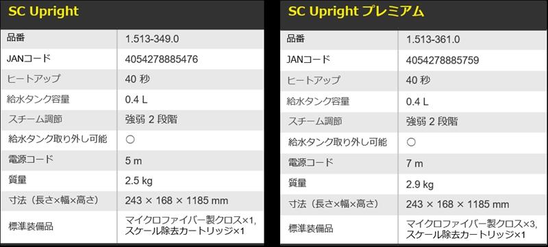 【ケルヒャー】初の家庭用スチームモップ新製品が 10月26日(火)発売開始