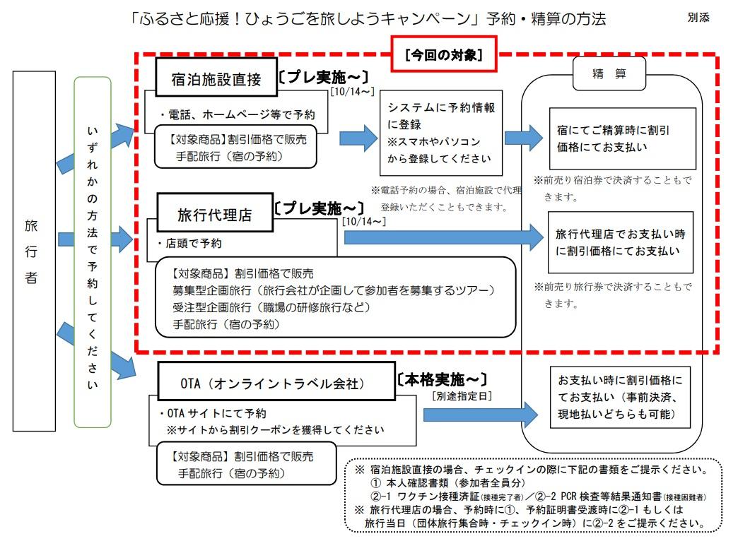 【兵庫県】ひょうごを旅しようキャンペーン 対象の宿泊施設と利用の流れ