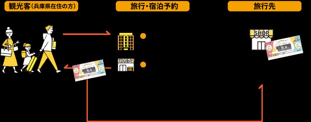 【兵庫県】ひょうごを旅しようキャンペーン 実施 地域観光を支援