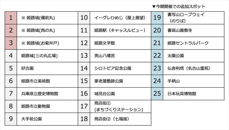 【姫路市】「姫路大名行列 なるほど漫遊ARクイズラリー2」が好評開催中 市内25箇所にてARで出現